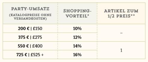 Stampin up Landshut - Shoppingvorteile 2015-2016